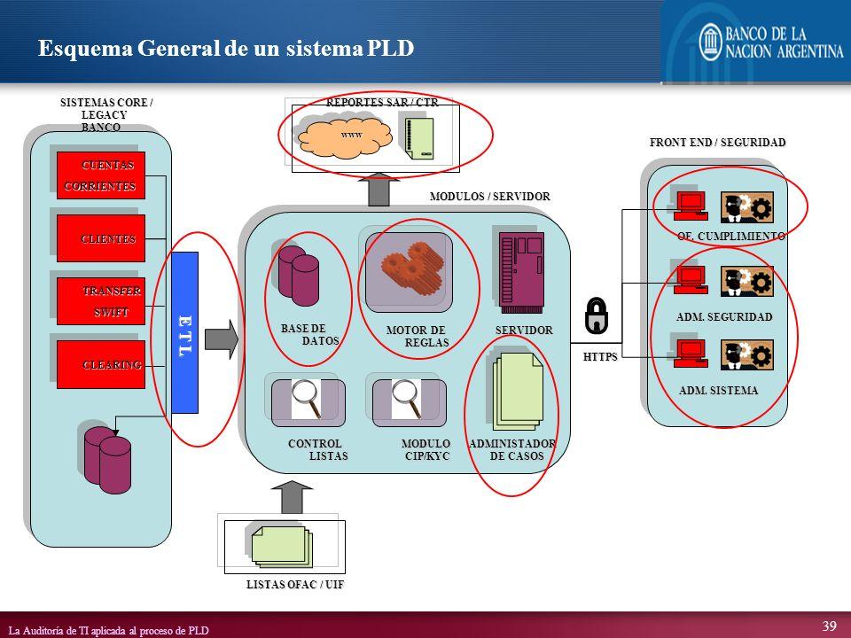 Esquema General de un sistema PLD