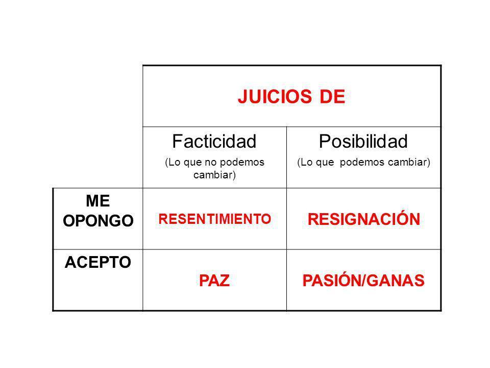 JUICIOS DE Facticidad Posibilidad ME OPONGO RESIGNACIÓN ACEPTO PAZ
