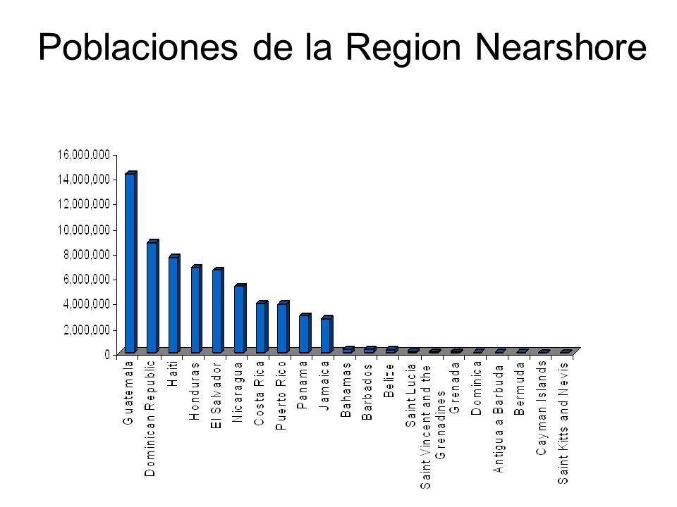 Poblaciones de la Region Nearshore