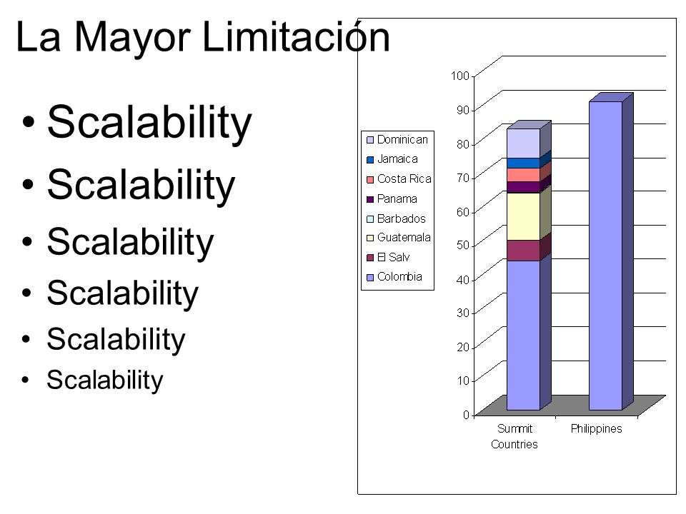 La Mayor Limitación Scalability