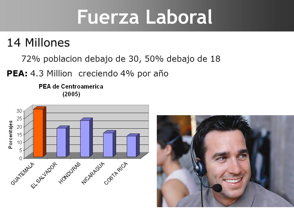 Fuerza Laboral Labor Force 14 Millones