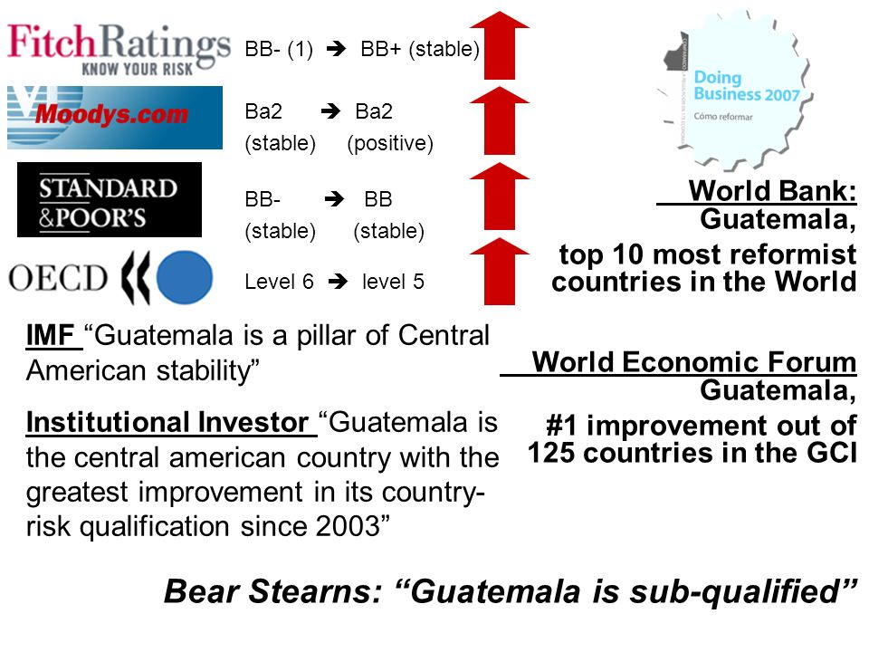 Bear Stearns: Guatemala is sub-qualified