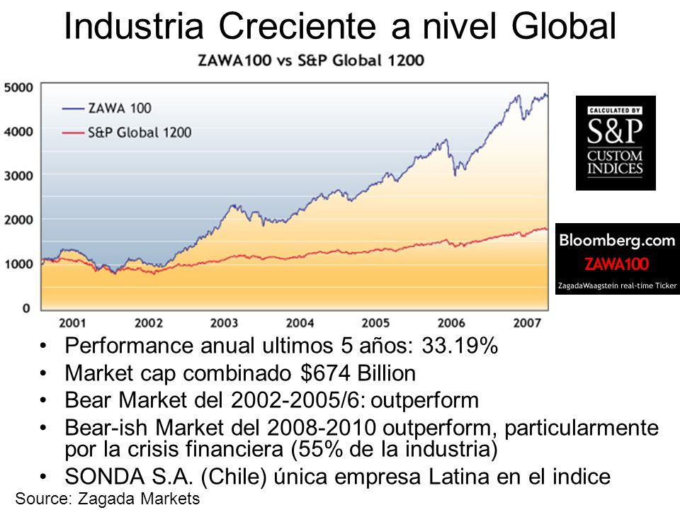 Industria Creciente a nivel Global