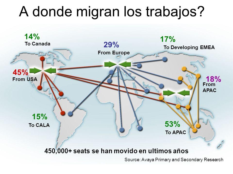A donde migran los trabajos