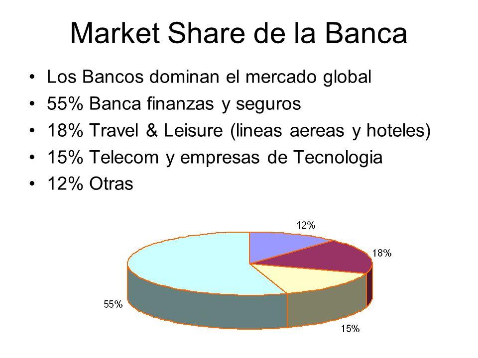 Market Share de la Banca