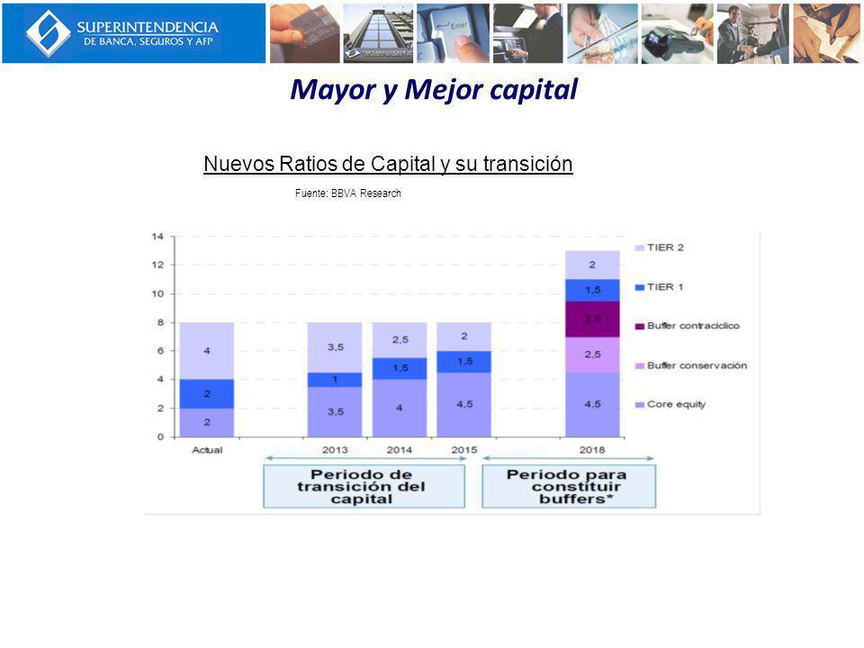 Mayor y Mejor capital Nuevos Ratios de Capital y su transición