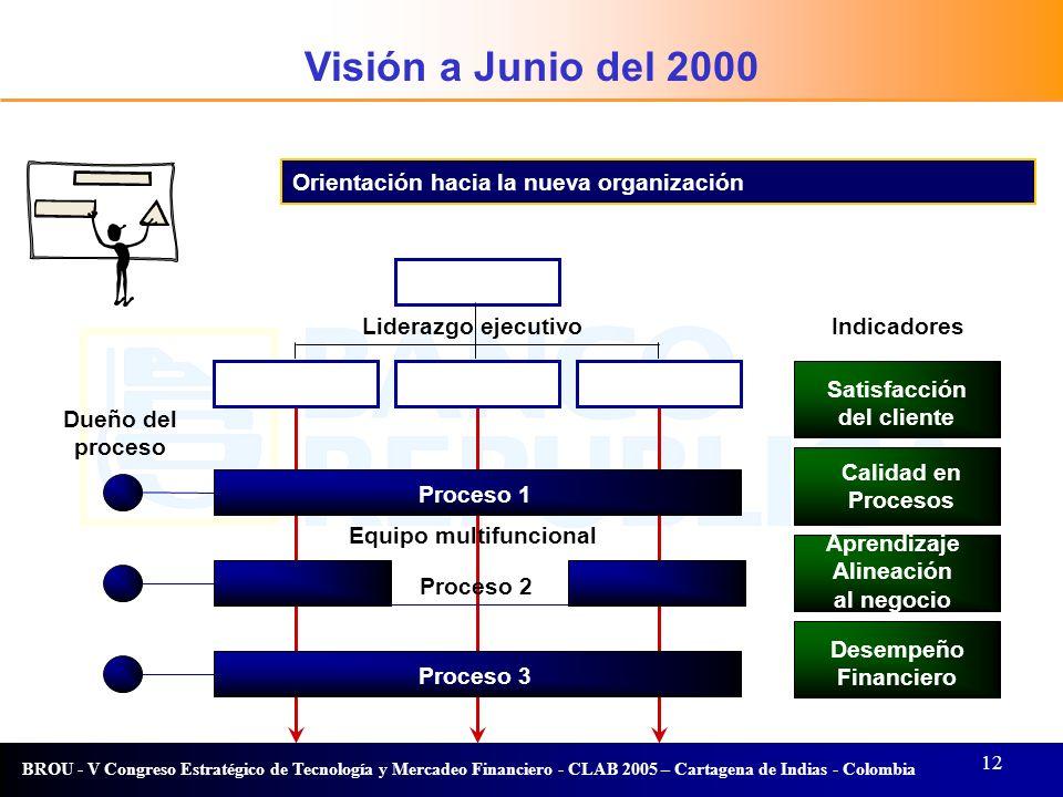 Visión a Junio del 2000 Visión Orientación hacia la nueva organización
