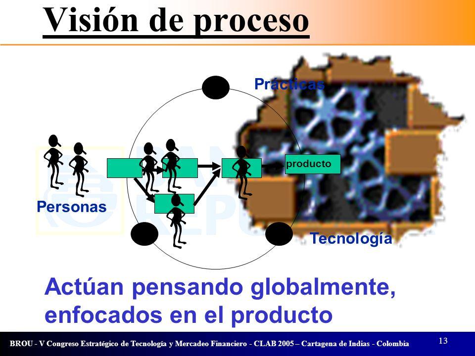 Visión de proceso Prácticas. producto. Personas.