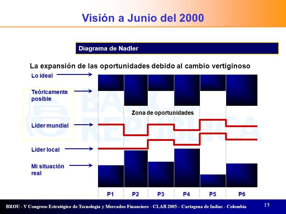 Visión a Junio del 2000 Visión