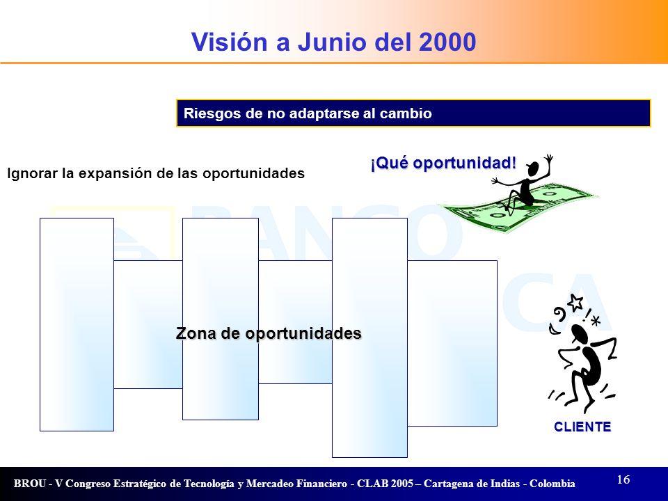 Visión a Junio del 2000 Visión ¡Qué oportunidad! Zona de oportunidades