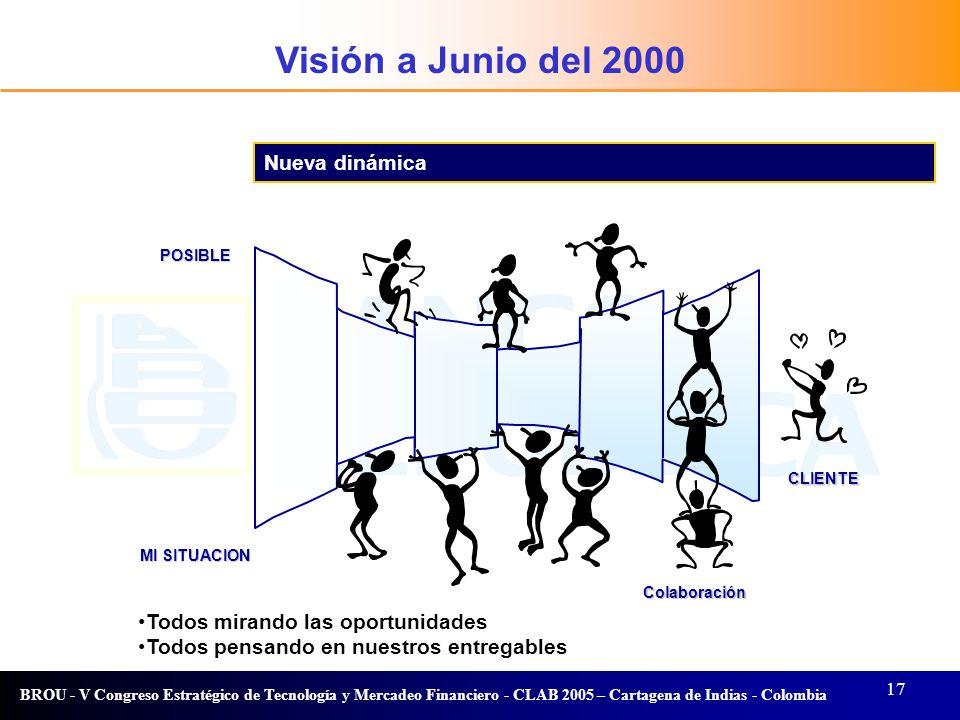 Visión a Junio del 2000 Visión Nueva dinámica