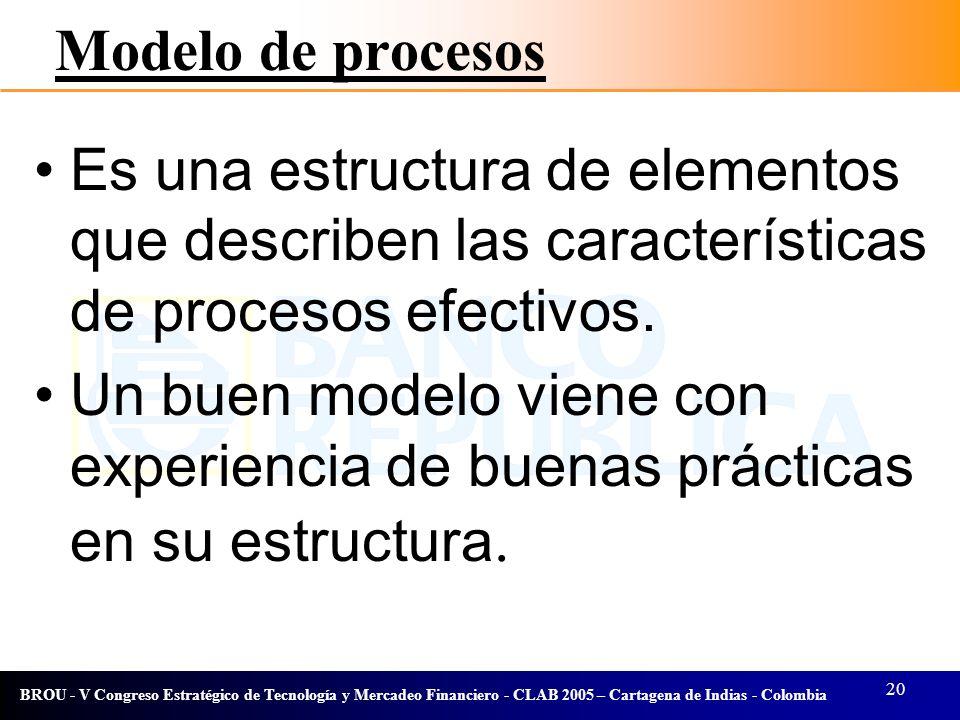 Modelo de procesos Es una estructura de elementos que describen las características de procesos efectivos.