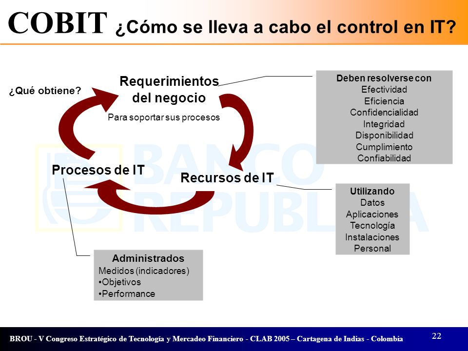 COBIT ¿Cómo se lleva a cabo el control en IT