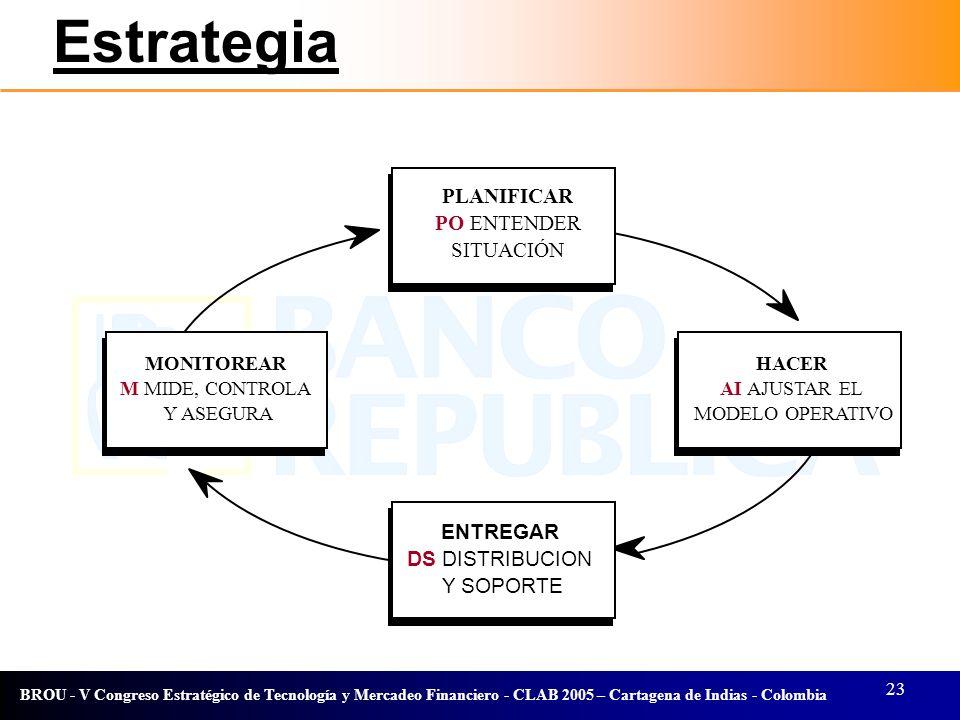 Estrategia PLANIFICAR PO ENTENDER SITUACIÓN ENTREGAR DS DISTRIBUCION