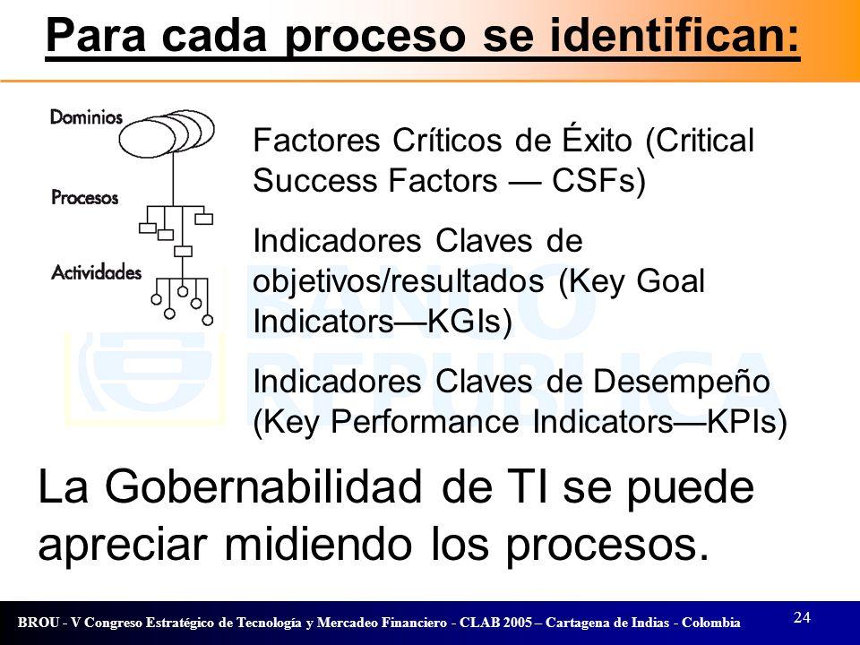Para cada proceso se identifican: