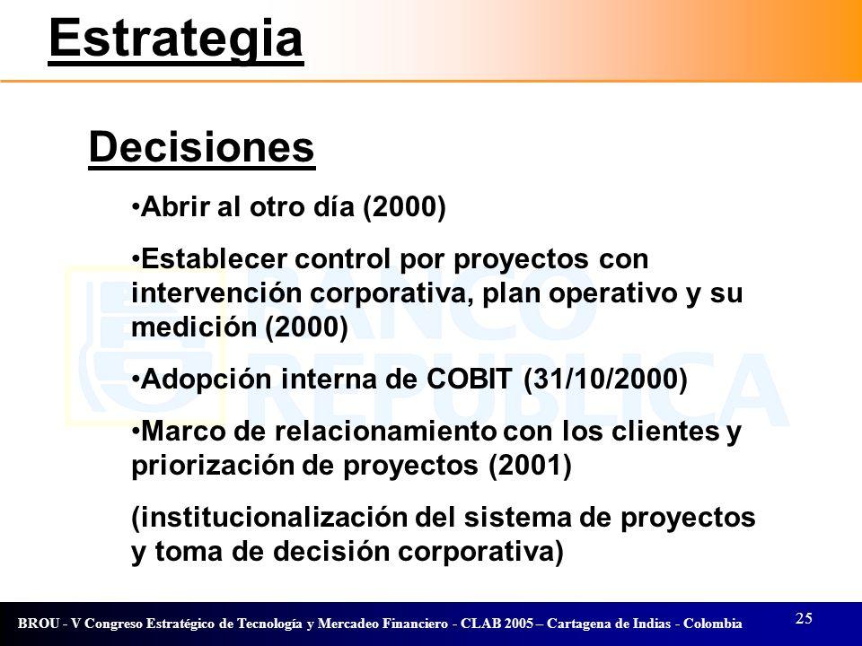 Estrategia Decisiones Abrir al otro día (2000)
