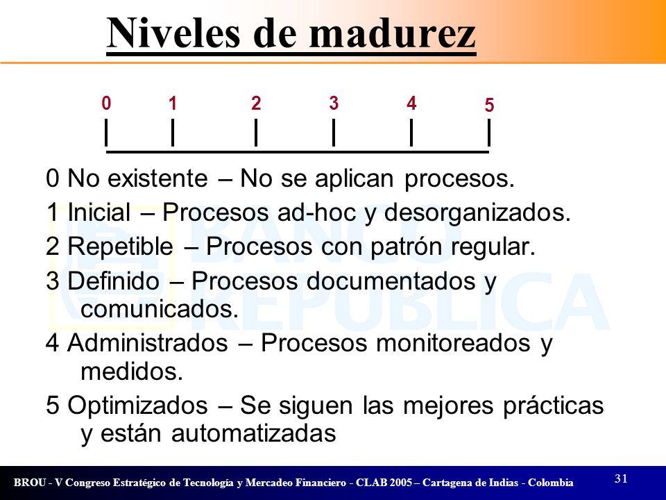 Niveles de madurez 0 No existente – No se aplican procesos.