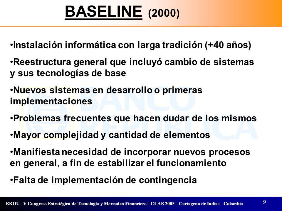BASELINE (2000) Instalación informática con larga tradición (+40 años)