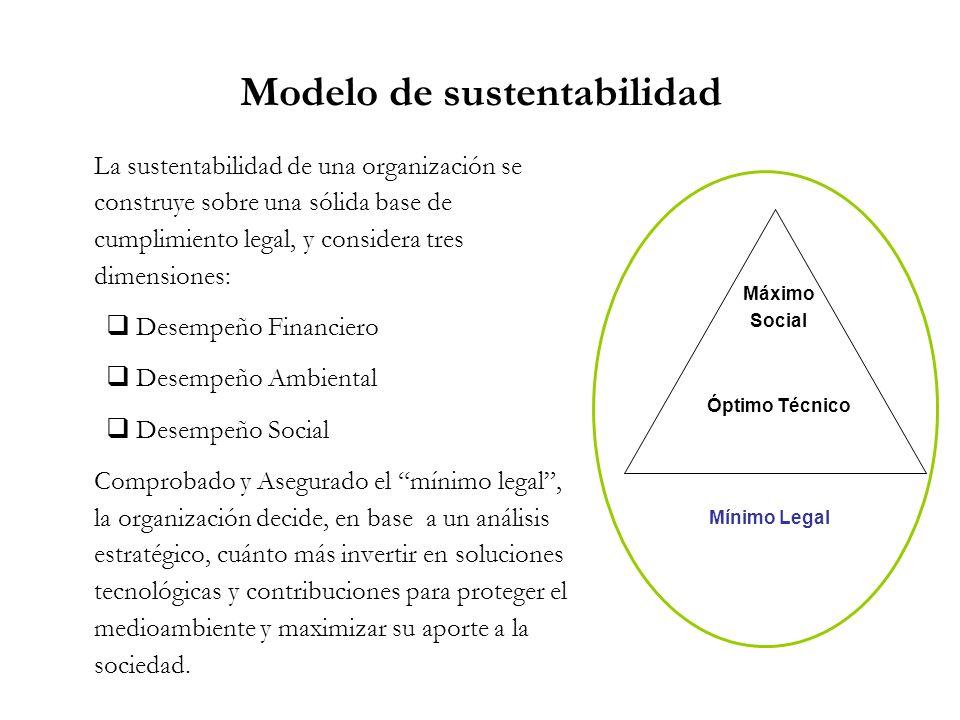 Modelo de sustentabilidad