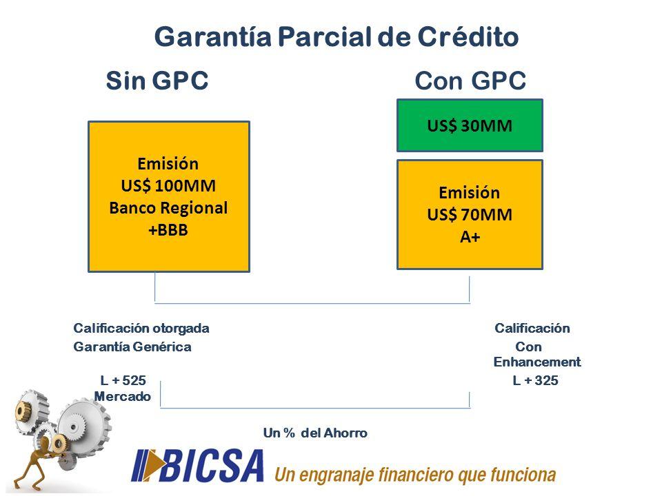 Garantía Parcial de Crédito
