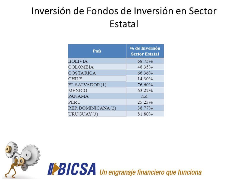% de Inversión Sector Estatal
