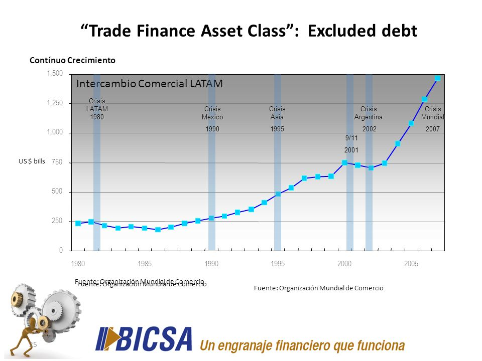 Trade Finance Asset Class : Excluded debt