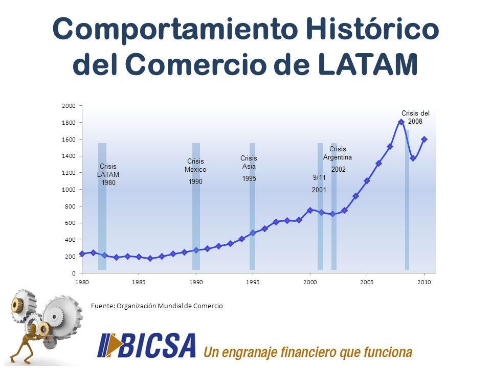 Comportamiento Histórico del Comercio de LATAM