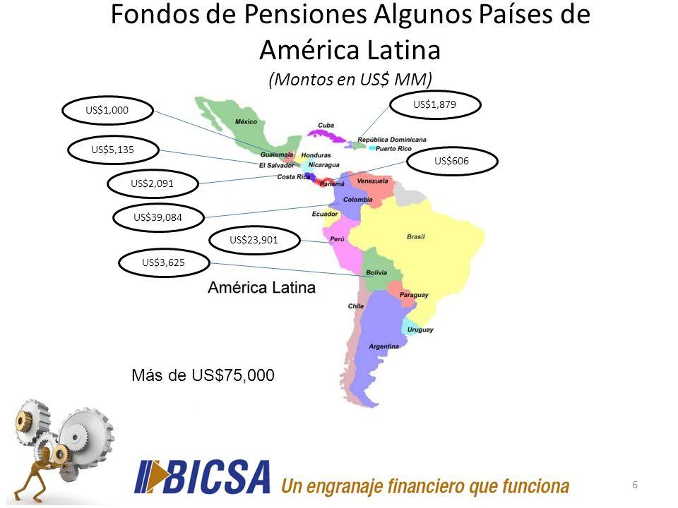 Fondos de Pensiones Algunos Países de