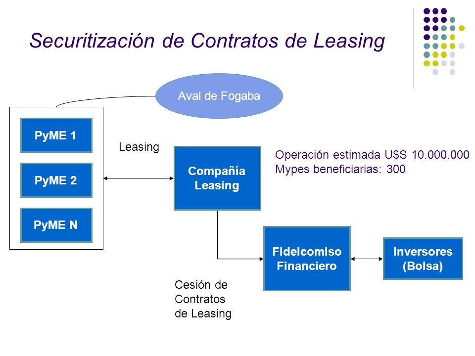 Securitización de Contratos de Leasing