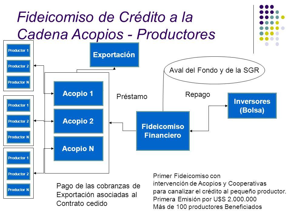 Fideicomiso de Crédito a la Cadena Acopios - Productores