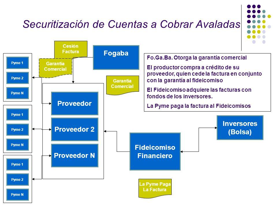 Securitización de Cuentas a Cobrar Avaladas