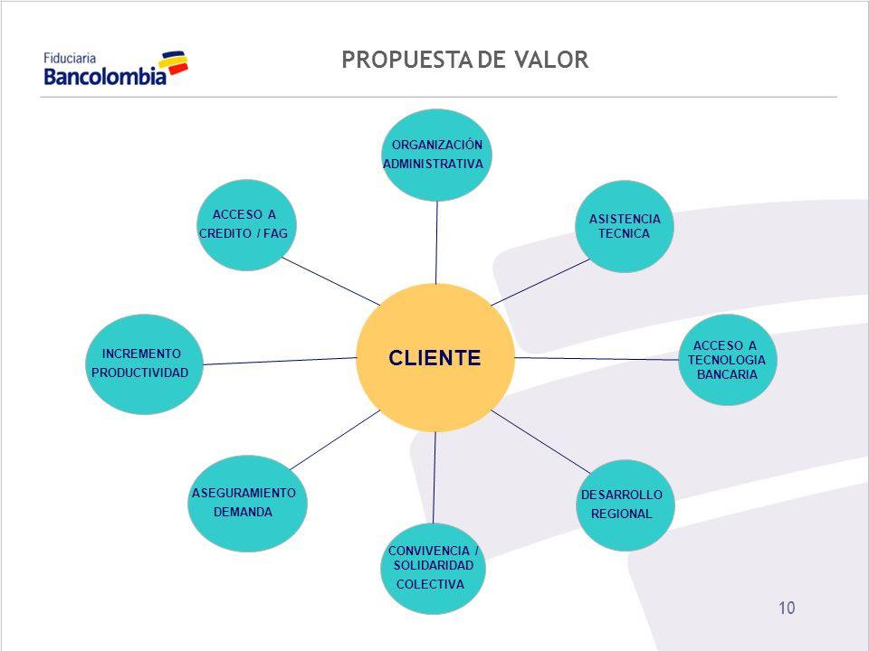 PROPUESTA DE VALOR CLIENTE ORGANIZACIÓN ADMINISTRATIVA ACCESO A