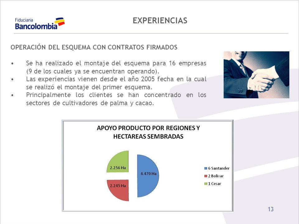 EXPERIENCIAS OPERACIÓN DEL ESQUEMA CON CONTRATOS FIRMADOS