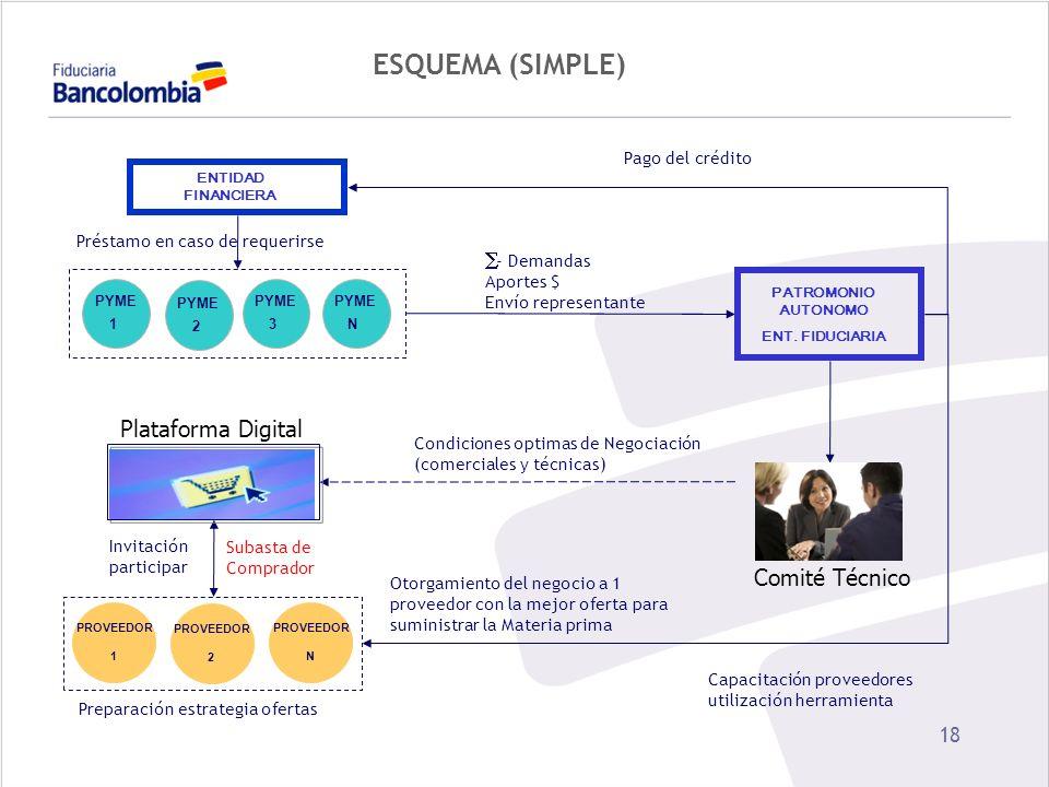 ESQUEMA (SIMPLE) Plataforma Digital Comité Técnico Pago del crédito