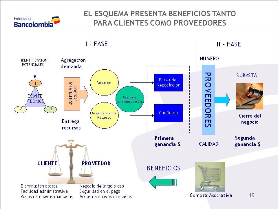 EL ESQUEMA PRESENTA BENEFICIOS TANTO PARA CLIENTES COMO PROVEEDORES