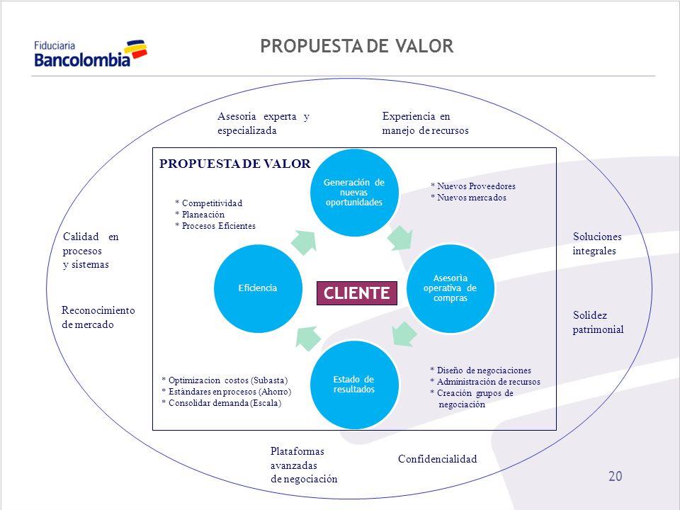 PROPUESTA DE VALOR CLIENTE PROPUESTA DE VALOR