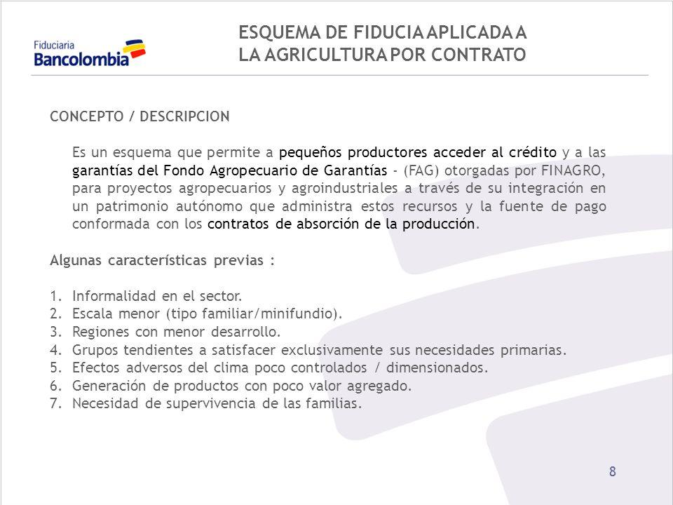 ESQUEMA DE FIDUCIA APLICADA A LA AGRICULTURA POR CONTRATO