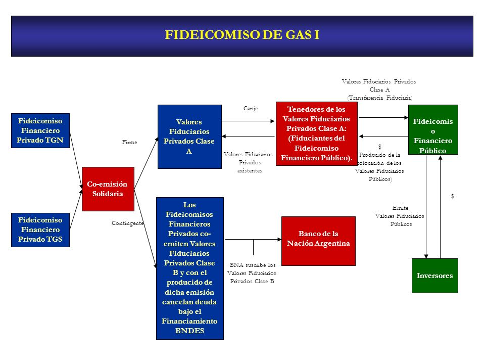 FIDEICOMISO DE GAS I Valores Fiduciarios Privados Clase A