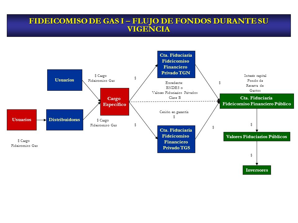 FIDEICOMISO DE GAS I – FLUJO DE FONDOS DURANTE SU VIGENCIA