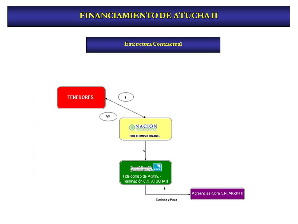FINANCIAMIENTO DE ATUCHA II Estructura Contractual
