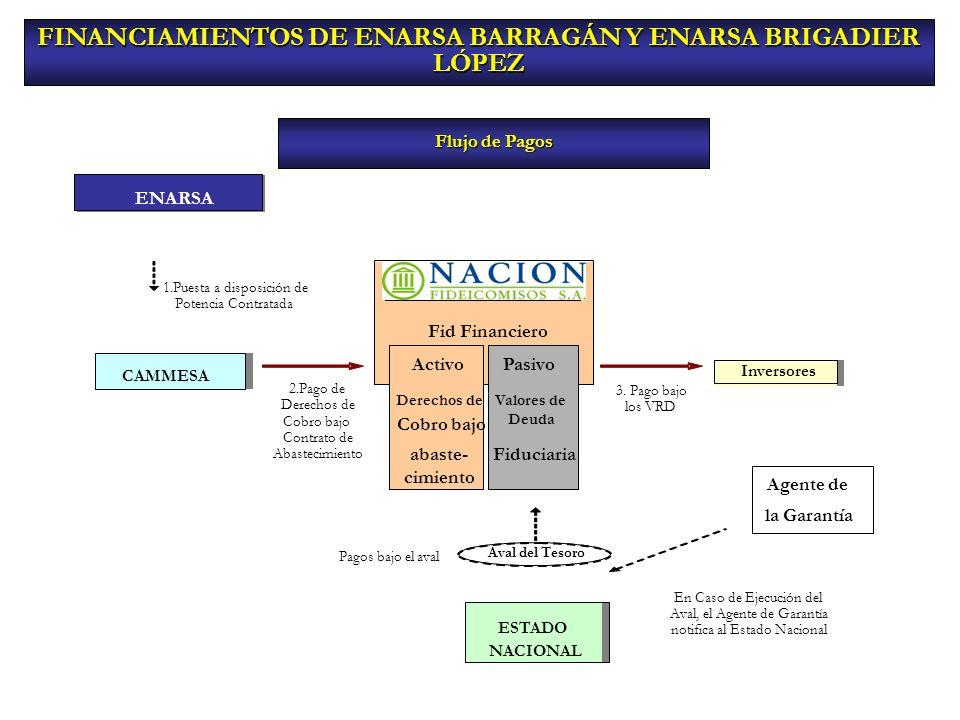 FINANCIAMIENTOS DE ENARSA BARRAGÁN Y ENARSA BRIGADIER LÓPEZ