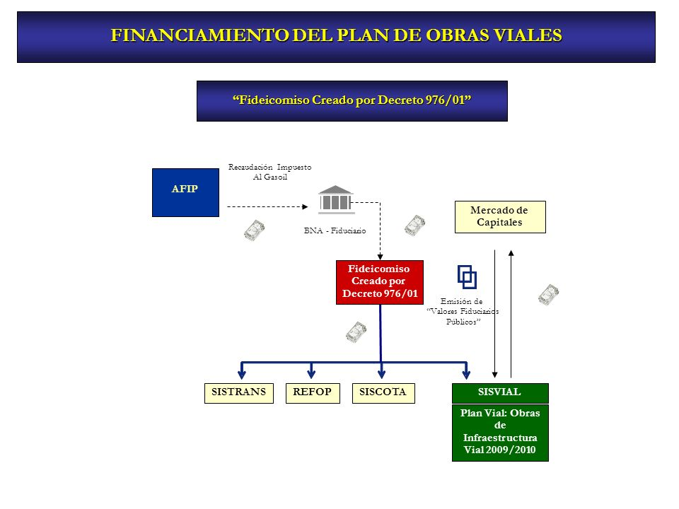 FINANCIAMIENTO DEL PLAN DE OBRAS VIALES