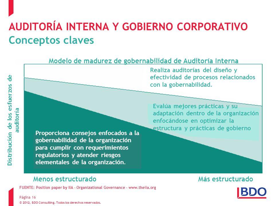 AUDITORÍA INTERNA Y GOBIERNO CORPORATIVO Conceptos claves
