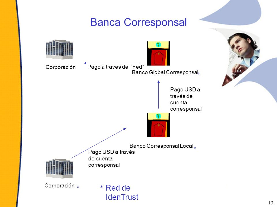 Banca Corresponsal * Red de IdenTrust * Pago a traves del Fed
