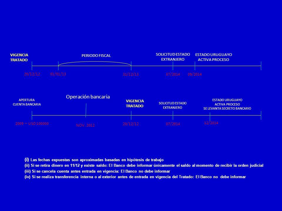 VIGENCIATRATADO. PERIODO FISCAL. SOLICITUD ESTADO. EXTRANJERO. ESTADO URUGUAYO ACTIVA PROCESO. 20/12/12.
