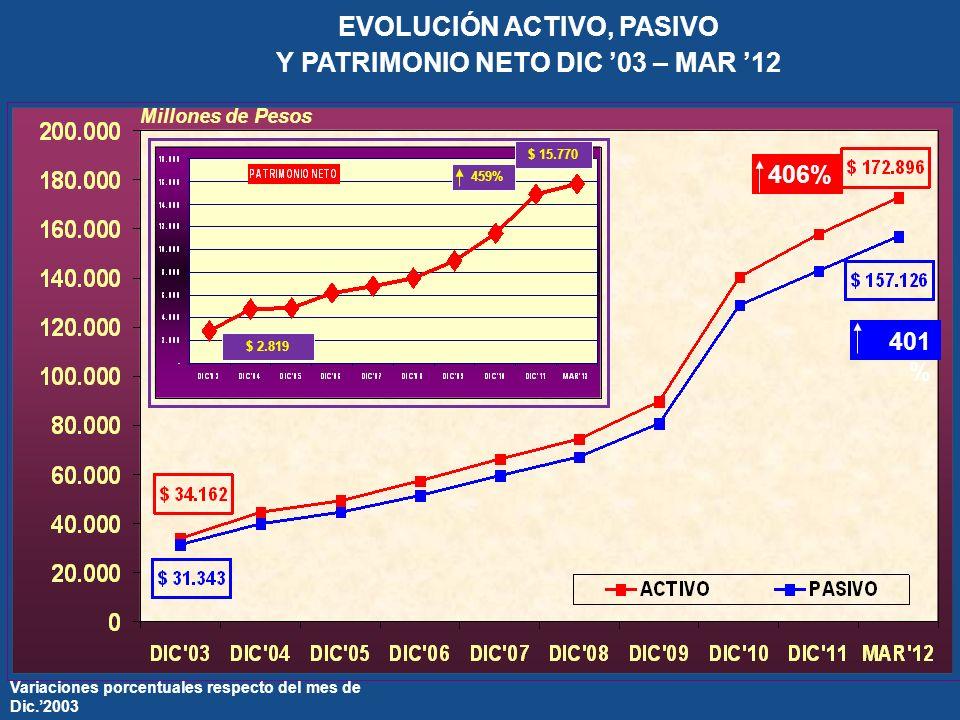 EVOLUCIÓN ACTIVO, PASIVO Y PATRIMONIO NETO DIC '03 – MAR '12