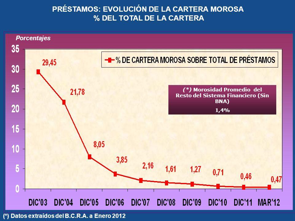 PRÉSTAMOS: EVOLUCIÓN DE LA CARTERA MOROSA % DEL TOTAL DE LA CARTERA