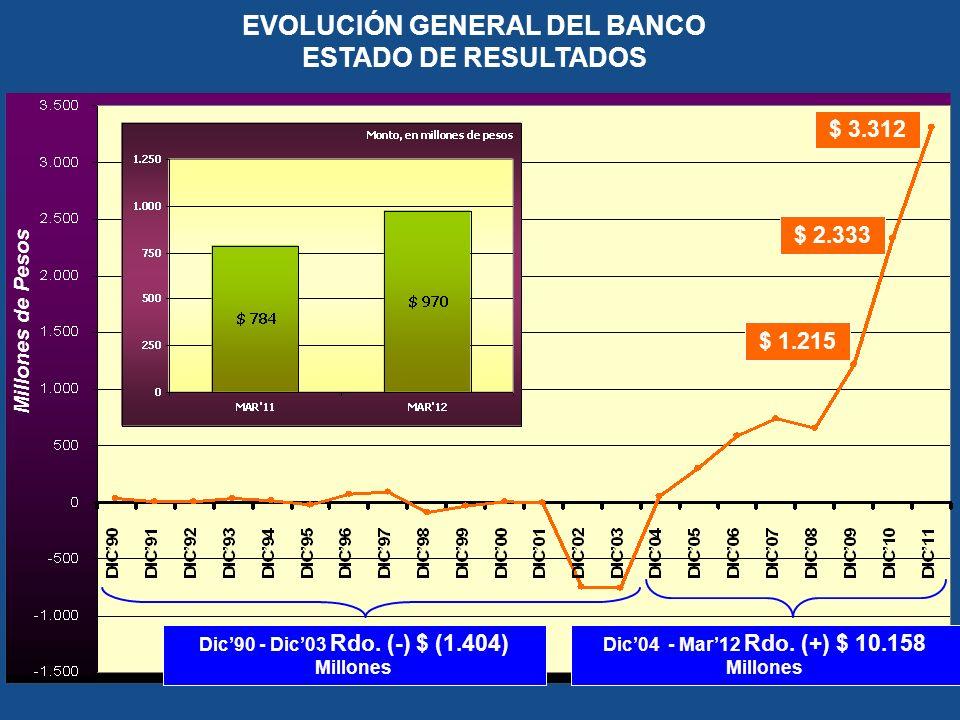 EVOLUCIÓN GENERAL DEL BANCO ESTADO DE RESULTADOS