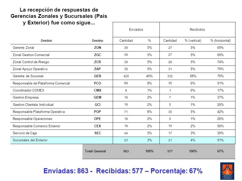 Enviadas: 863 - Recibidas: 577 – Porcentaje: 67%