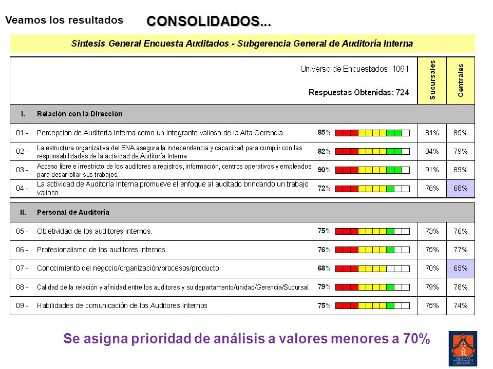 Se asigna prioridad de análisis a valores menores a 70%